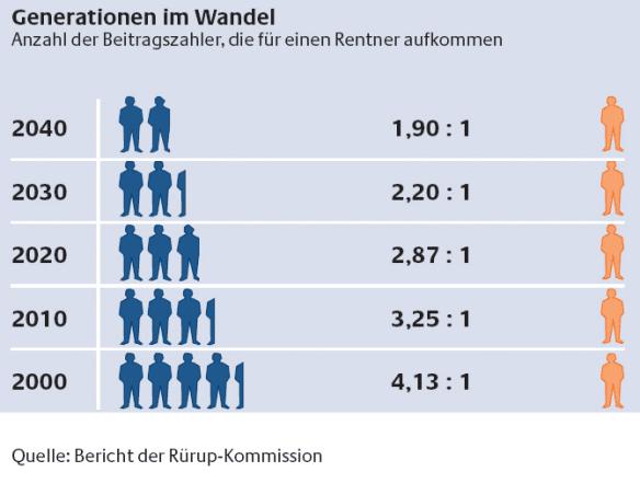 demografischer-wandel-deutschland