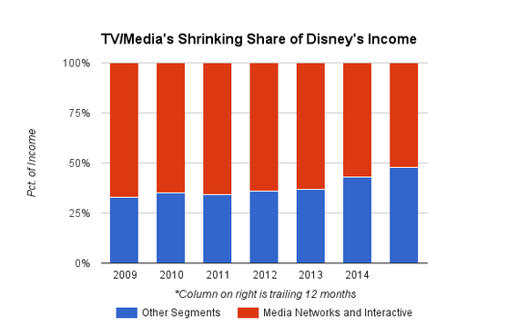 disney-tv-and-other-segments-chart_large