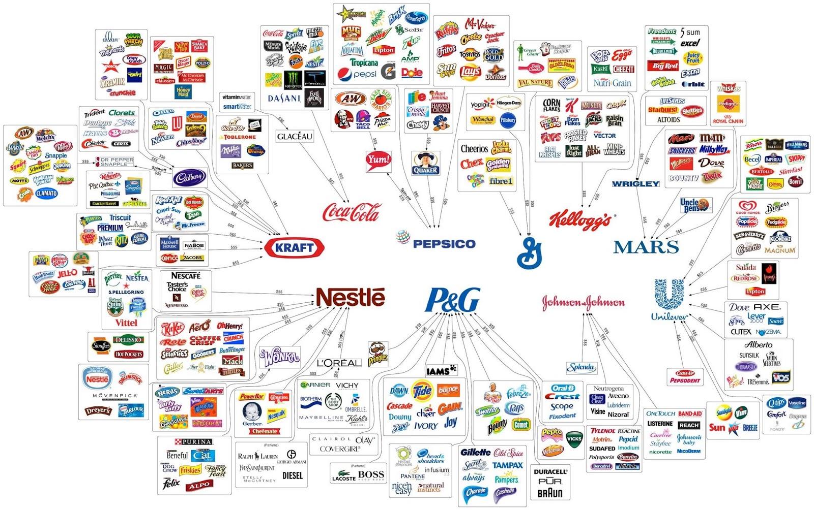 Nestlé Unilever Aktie