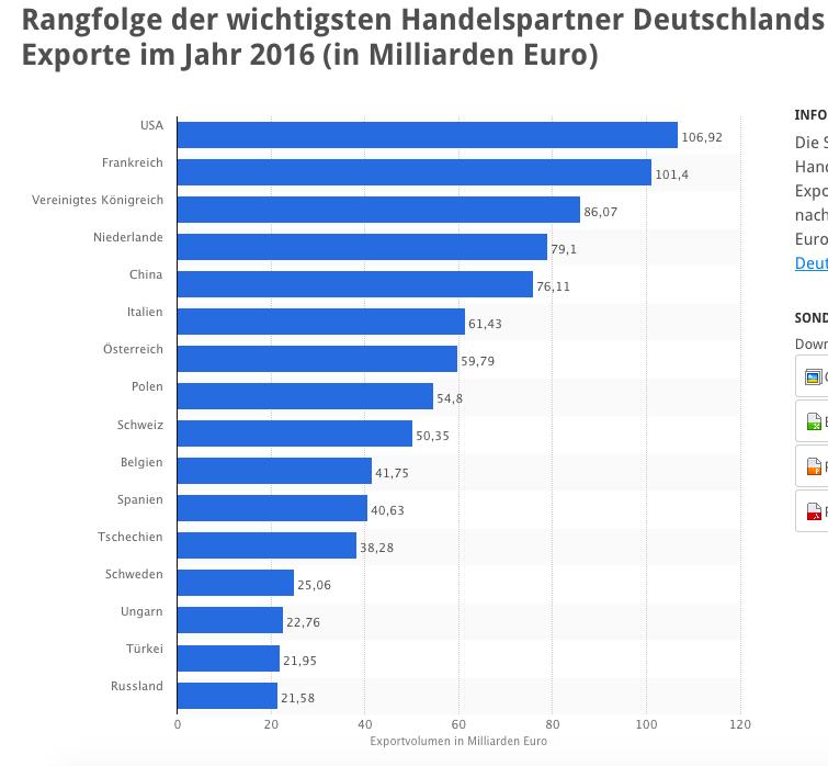 Export deutschland ausbeutung