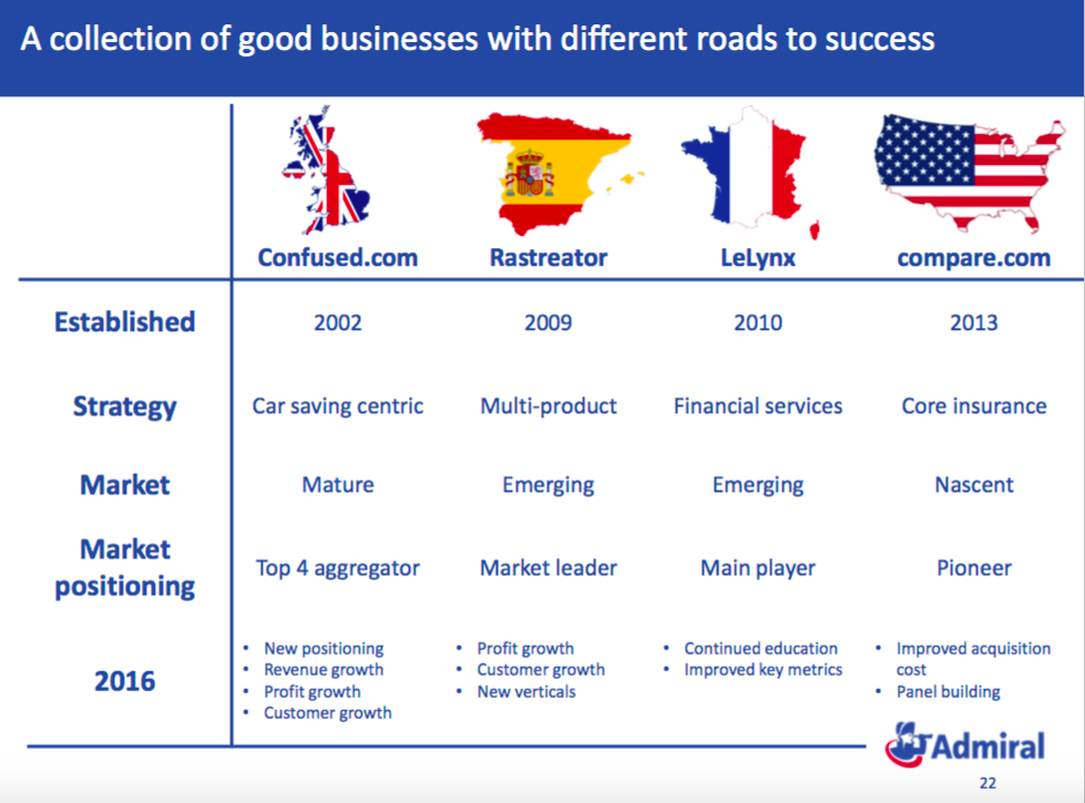 collection of good businesses with different roads to success E