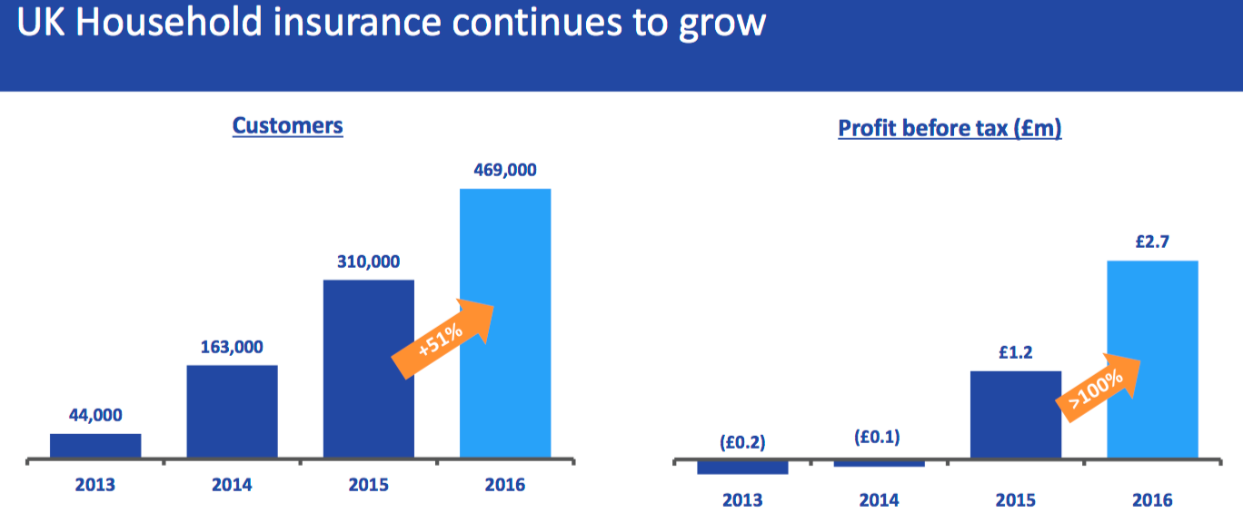 K Household insurance continues to grow Customers Profit before tax (Em) 44,000 2