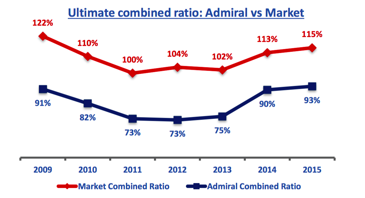 ltimate combined ratio: Admiral vs Market 122% 91% 2009 110% 82% 2010 100% 73