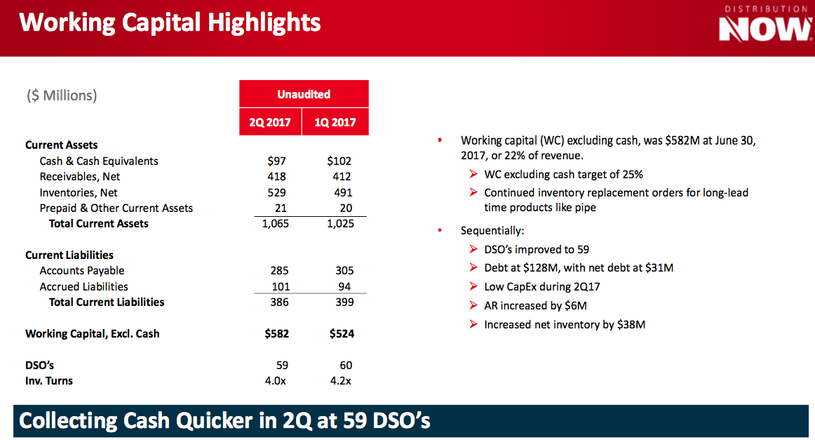 orking Capital Highlights ($ Millions) Current Assets Cash & Cash Equivalents Recei
