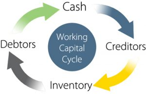 Wie generiert ein Unternehmen Cash? (Working Capital, Cash Conversion Cycle…)